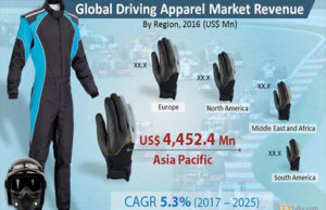 Global Driving Apparel Market Size US$18,565.0 mn by 2025